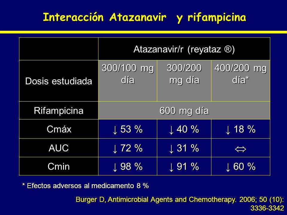 Interacción Atazanavir y rifampicina