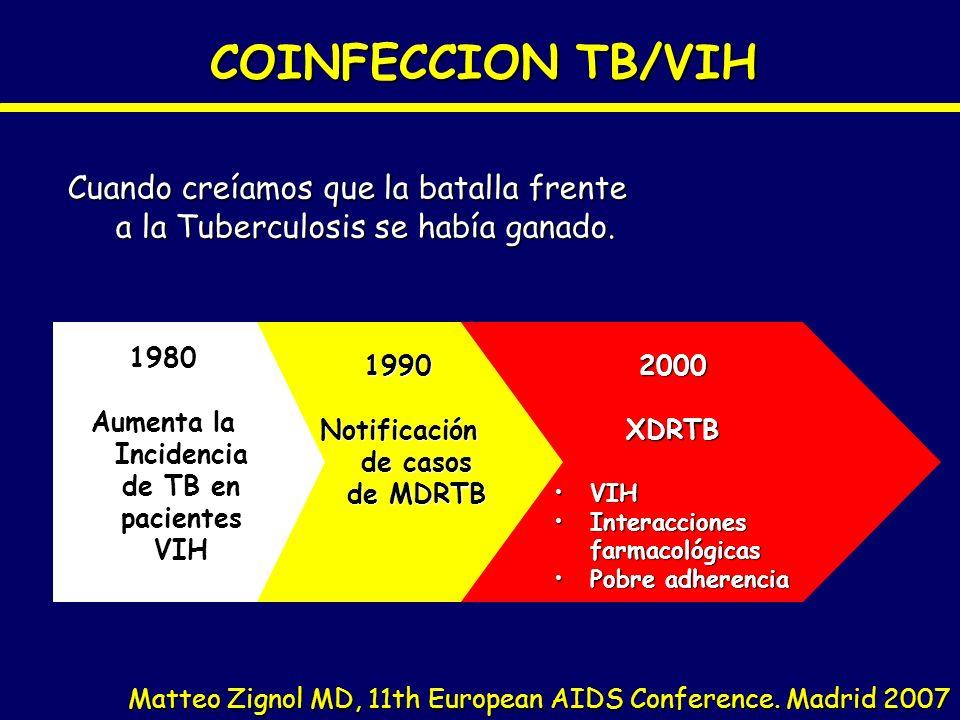 COINFECCION TB/VIH Cuando creíamos que la batalla frente a la Tuberculosis se había ganado. 1980. Aumenta la Incidencia de TB en pacientes VIH.