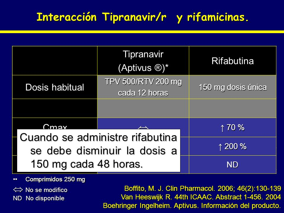 Interacción Tipranavir/r y rifamicinas.