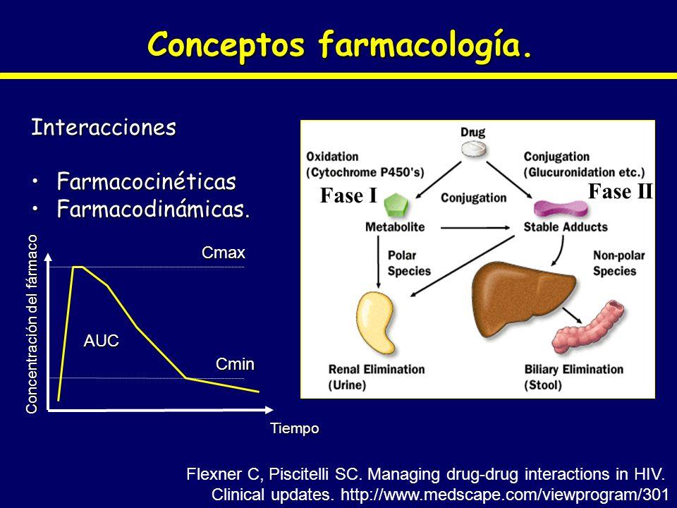 Conceptos farmacología.