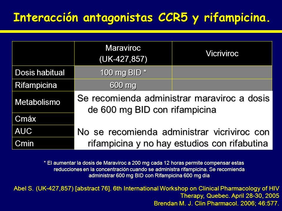 Interacción antagonistas CCR5 y rifampicina.