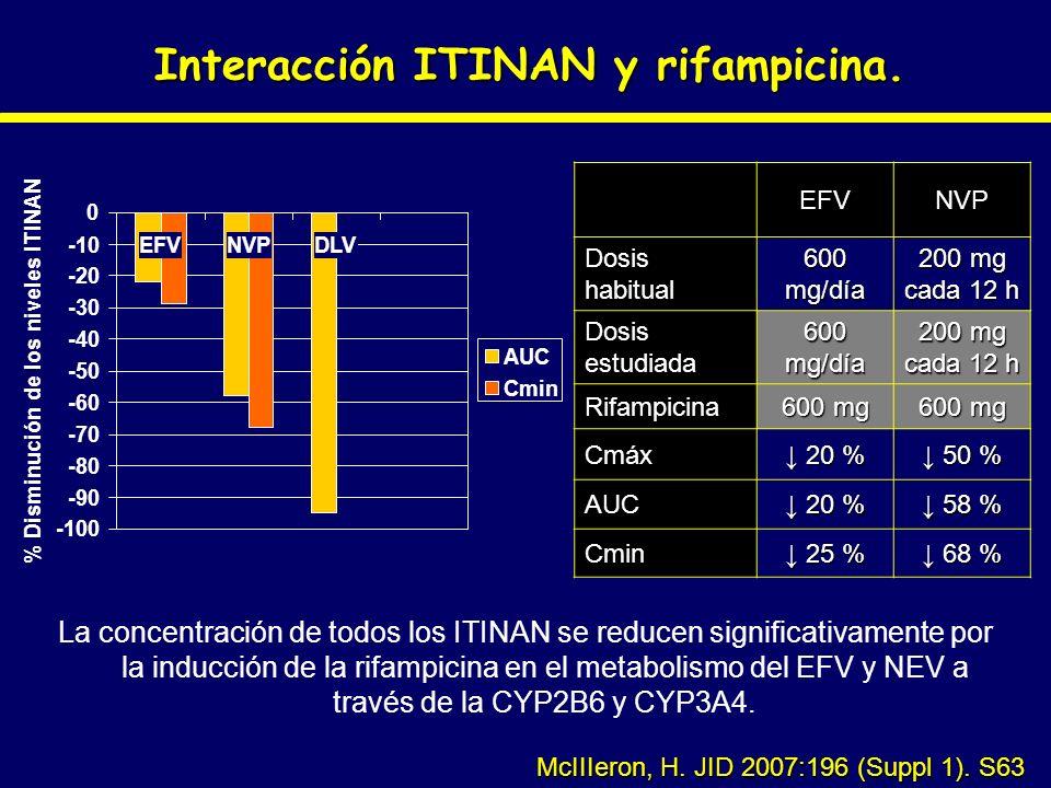 Interacción ITINAN y rifampicina.