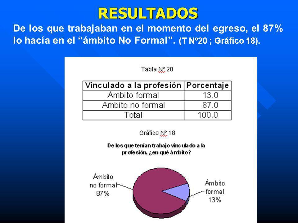 RESULTADOS De los que trabajaban en el momento del egreso, el 87% lo hacía en el ámbito No Formal .