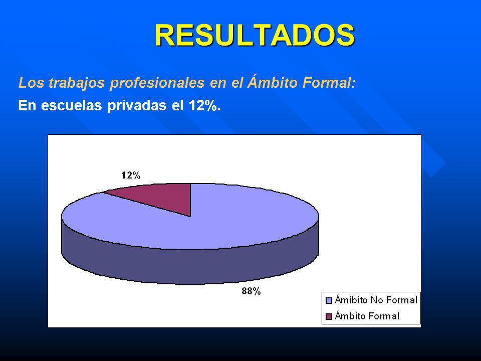Los trabajos profesionales en el Ámbito Formal: