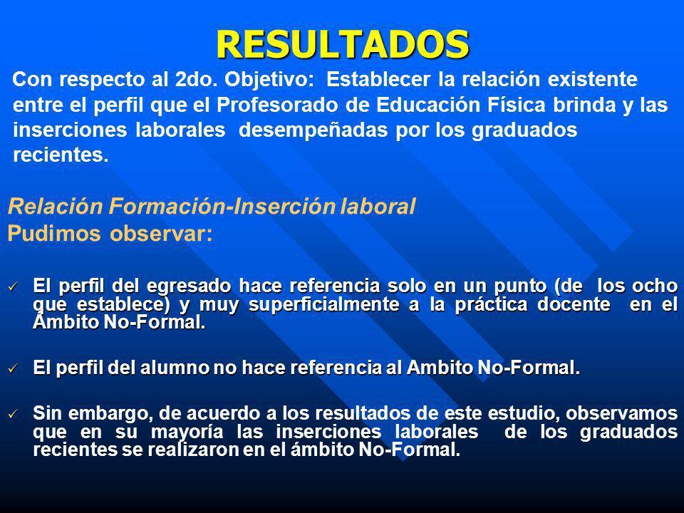RESULTADOS Relación Formación-Inserción laboral Pudimos observar: