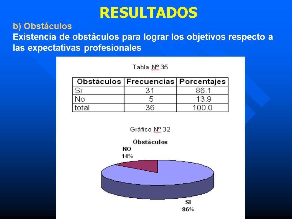 RESULTADOS b) Obstáculos