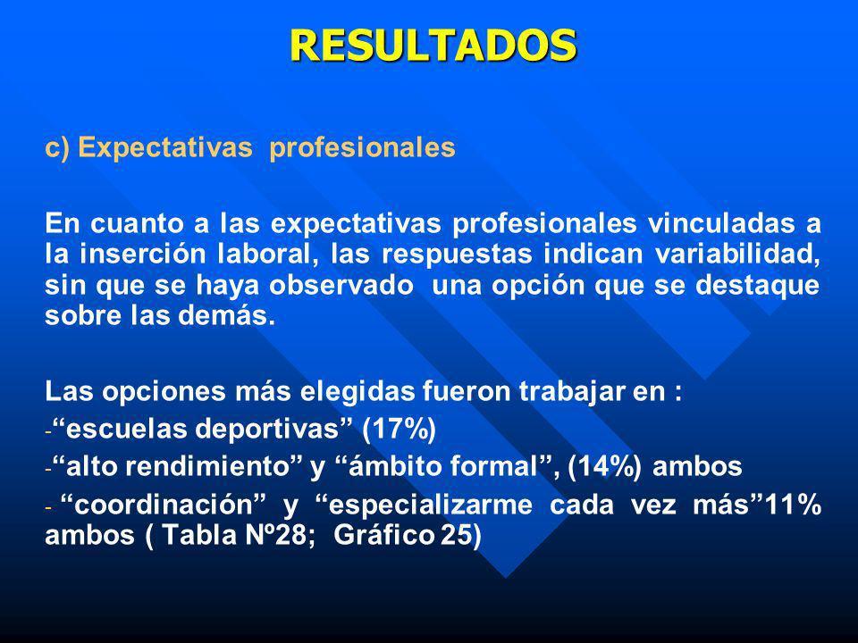 RESULTADOS c) Expectativas profesionales