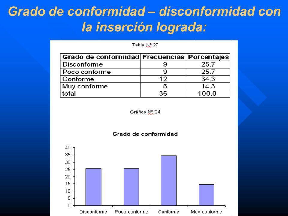 Grado de conformidad – disconformidad con la inserción lograda: