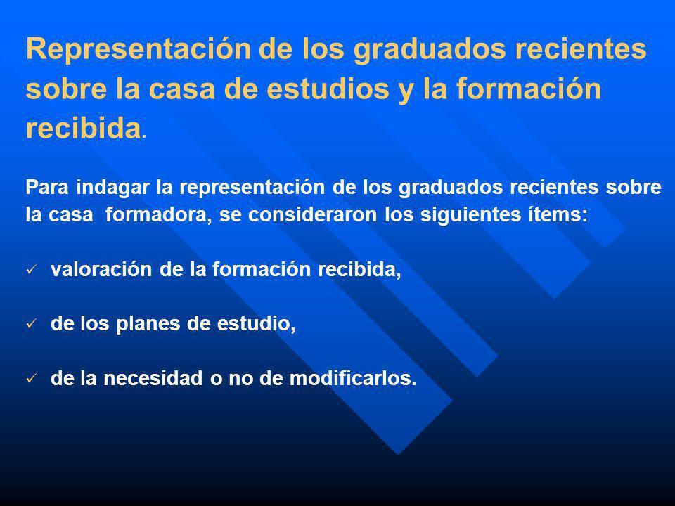 Representación de los graduados recientes
