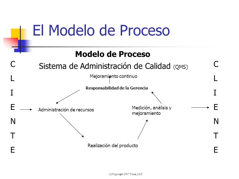 El Modelo de Proceso Modelo de Proceso C L I E N T C L I E N T