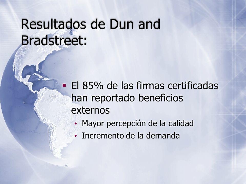 Resultados de Dun and Bradstreet:
