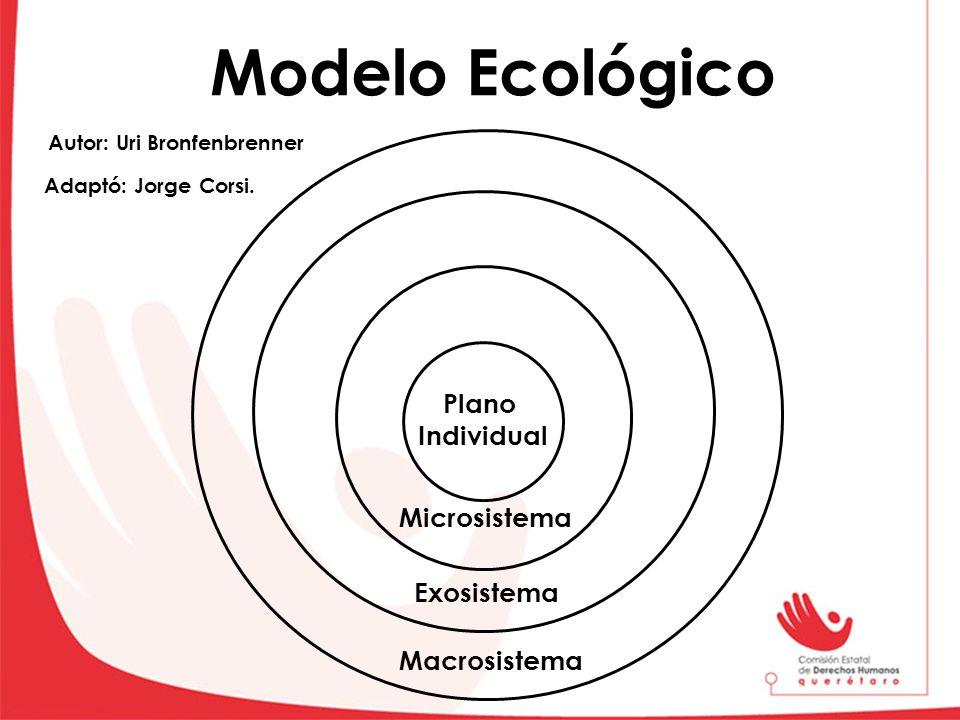 Modelo Ecológico Plano Individual Microsistema Exosistema Macrosistema