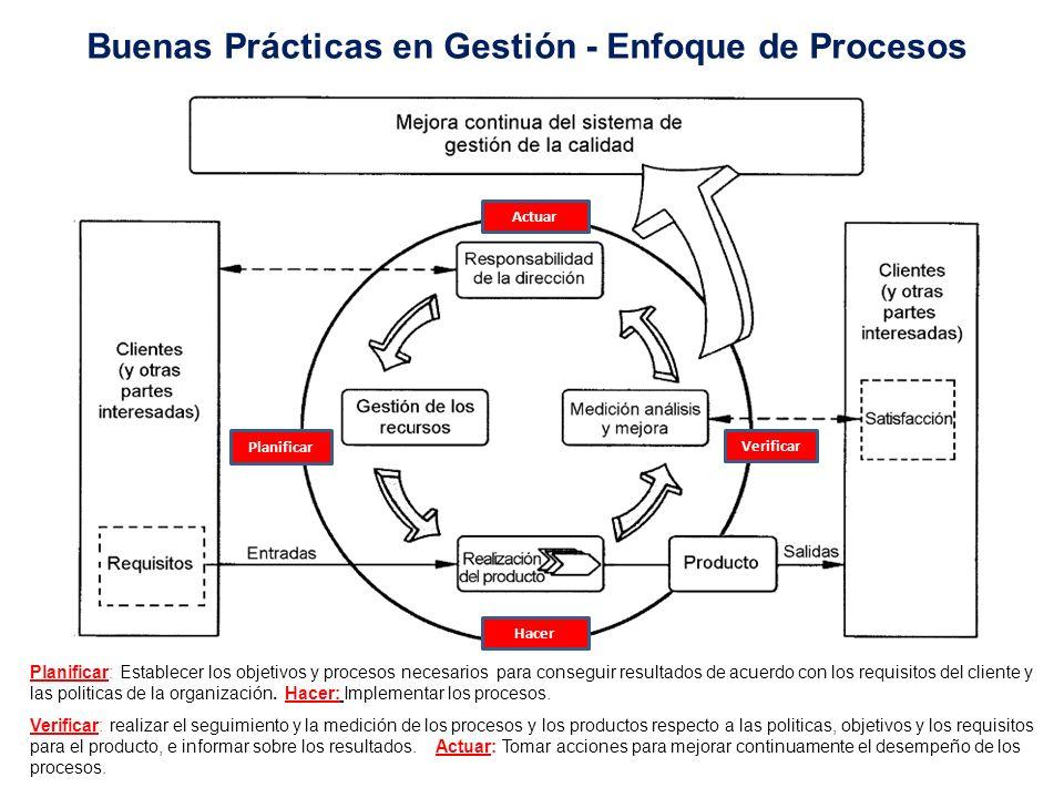 Buenas Prácticas en Gestión - Enfoque de Procesos