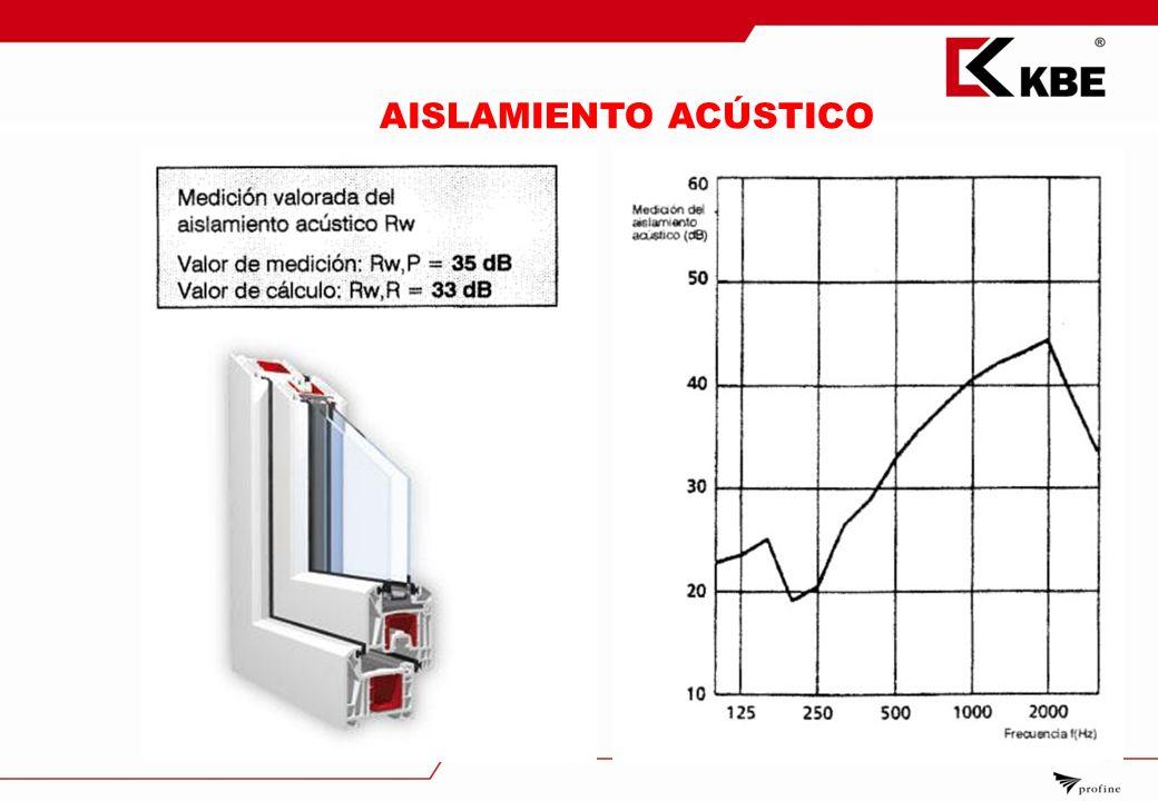 Caracter sticas sistemas de ventanas ppt descargar - Ventanas aislamiento acustico ...
