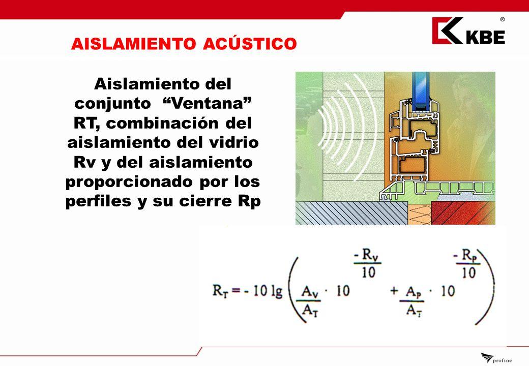 Caracter sticas sistemas de ventanas ppt descargar for Aislamiento acustico vidrio