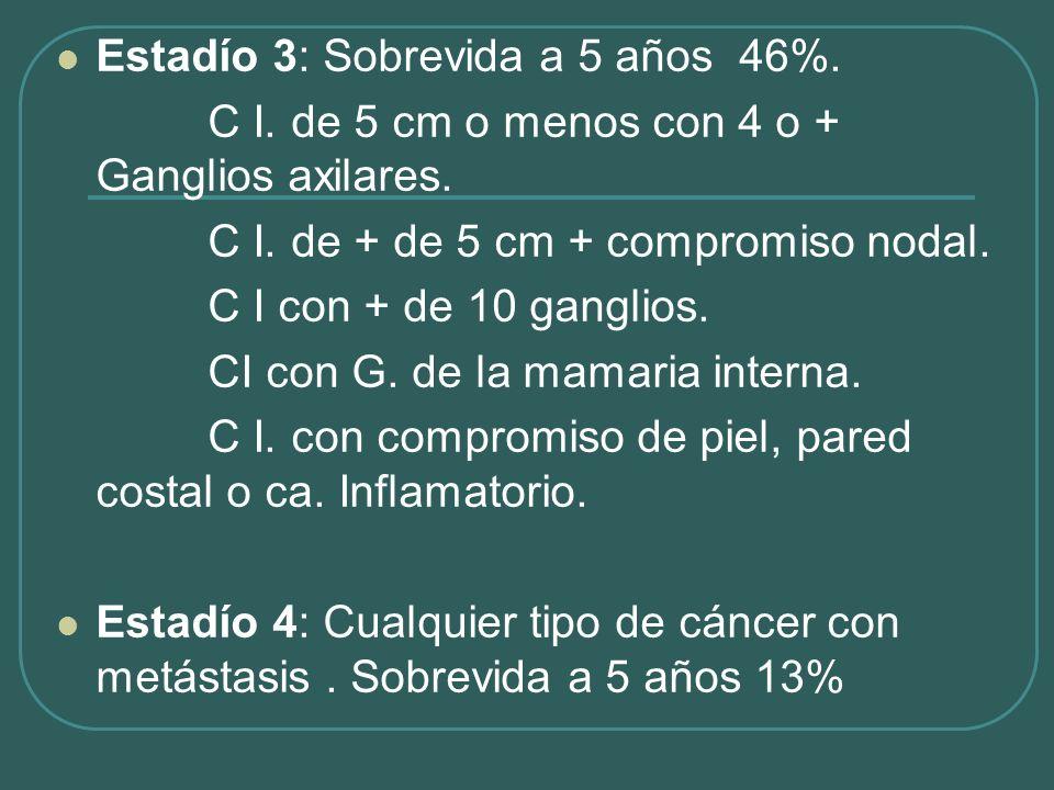 Estadío 3: Sobrevida a 5 años 46%.