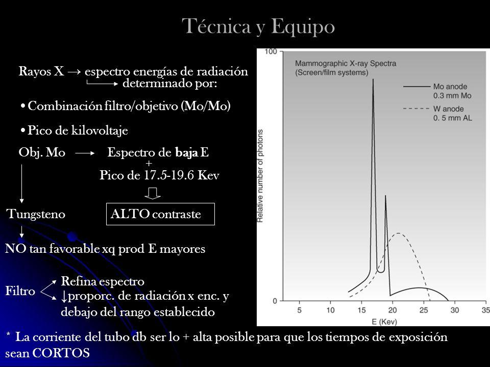 Técnica y Equipo Rayos X → espectro energías de radiación