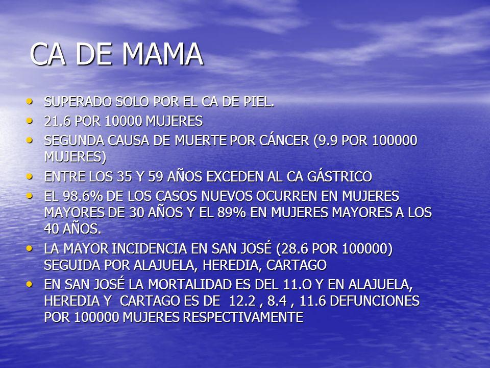 CA DE MAMA SUPERADO SOLO POR EL CA DE PIEL. 21.6 POR 10000 MUJERES