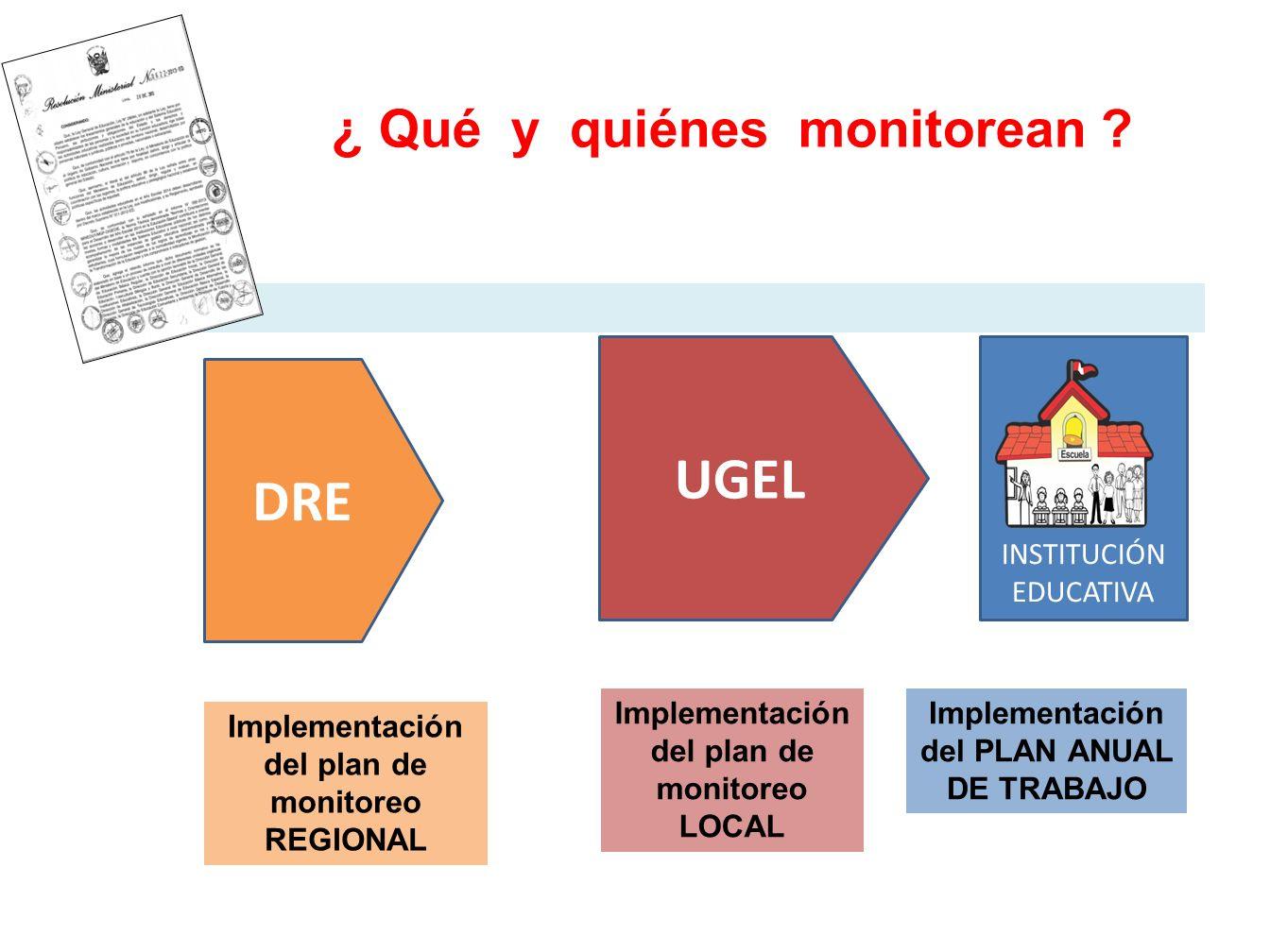 UGEL DRE ¿ Qué y quiénes monitorean INSTITUCIÓN EDUCATIVA
