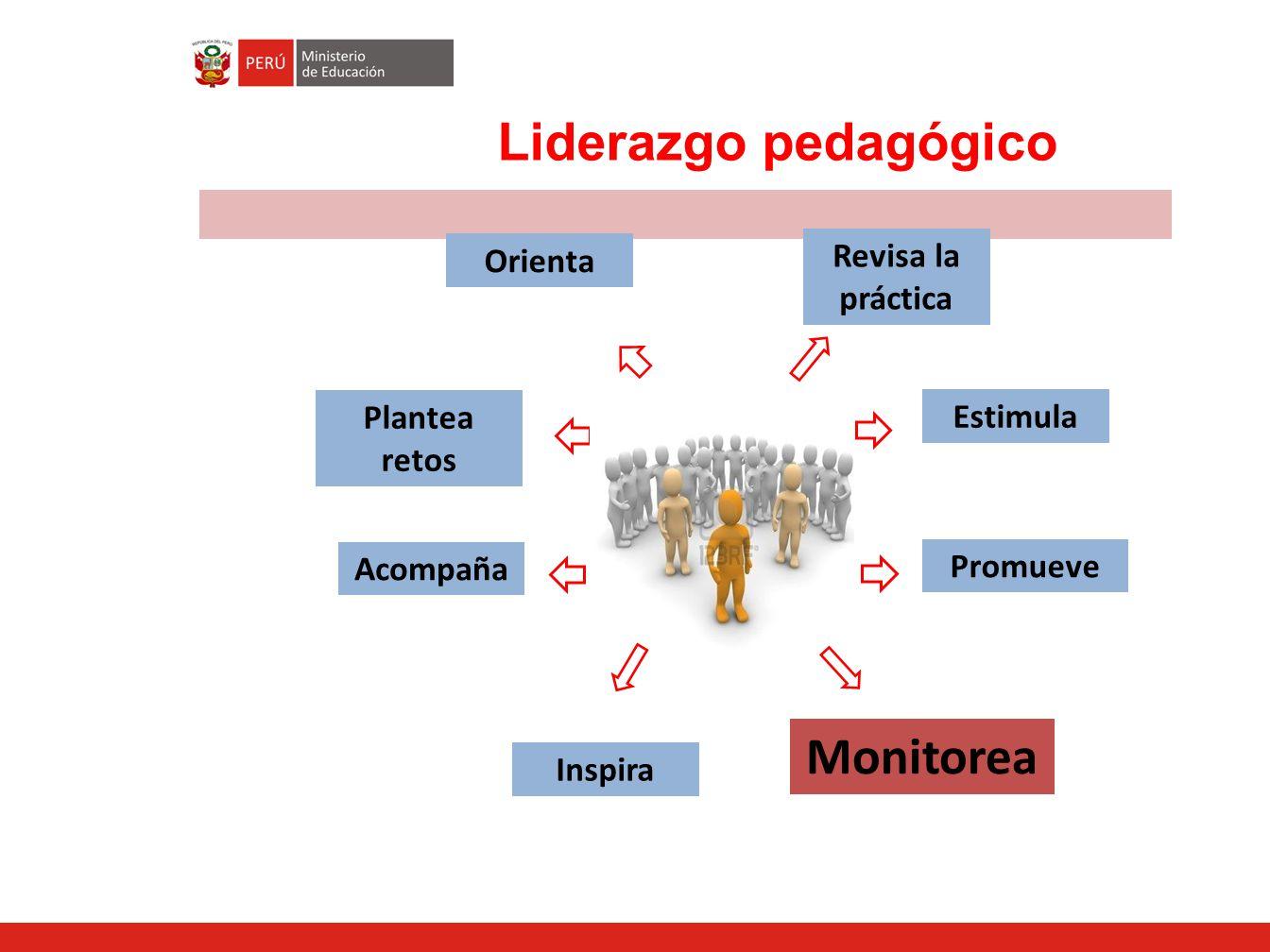 Liderazgo pedagógico Monitorea Revisa la práctica Orienta