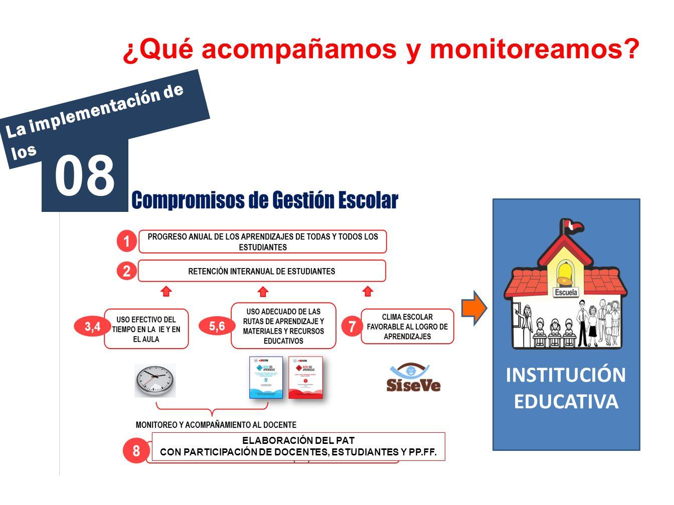 08 ¿Qué acompañamos y monitoreamos INSTITUCIÓN EDUCATIVA