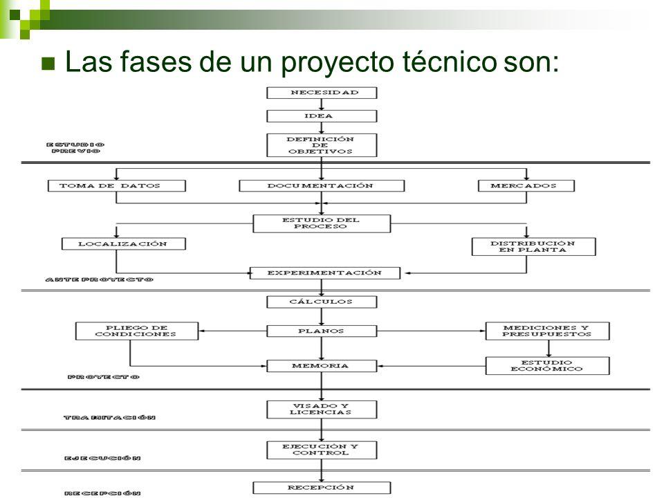 Que es un proyecto tecnico top proyecto tcnico de for Proyecto tecnico ejemplos