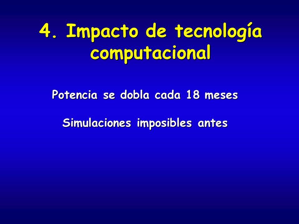 4. Impacto de tecnología computacional