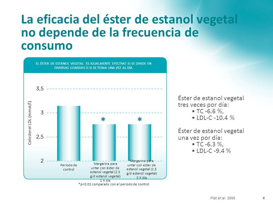 La eficacia del éster de estanol vegetal no depende de la frecuencia de consumo