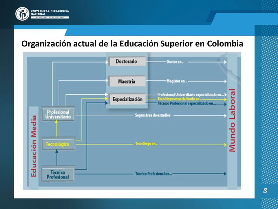 Organización actual de la Educación Superior en Colombia