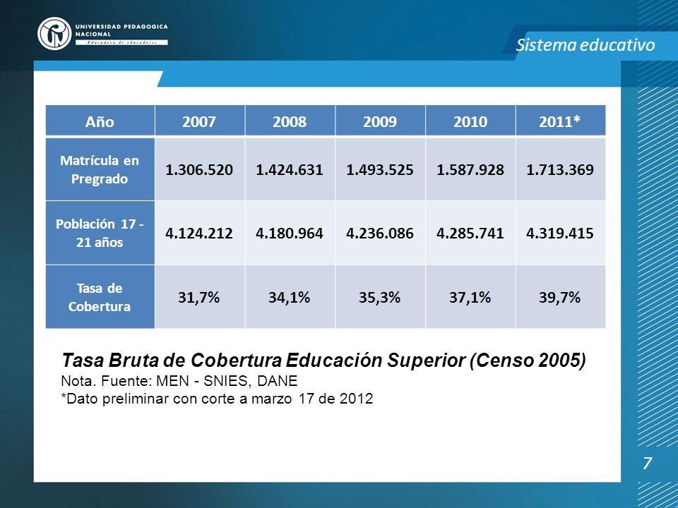 Tasa Bruta de Cobertura Educación Superior (Censo 2005)