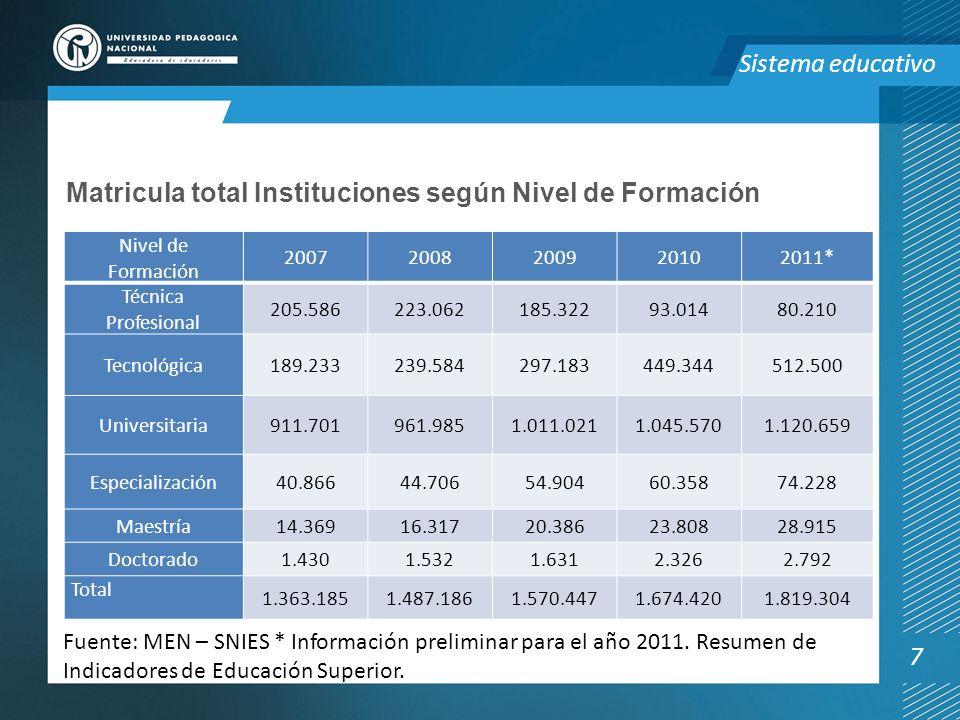 Matricula total Instituciones según Nivel de Formación