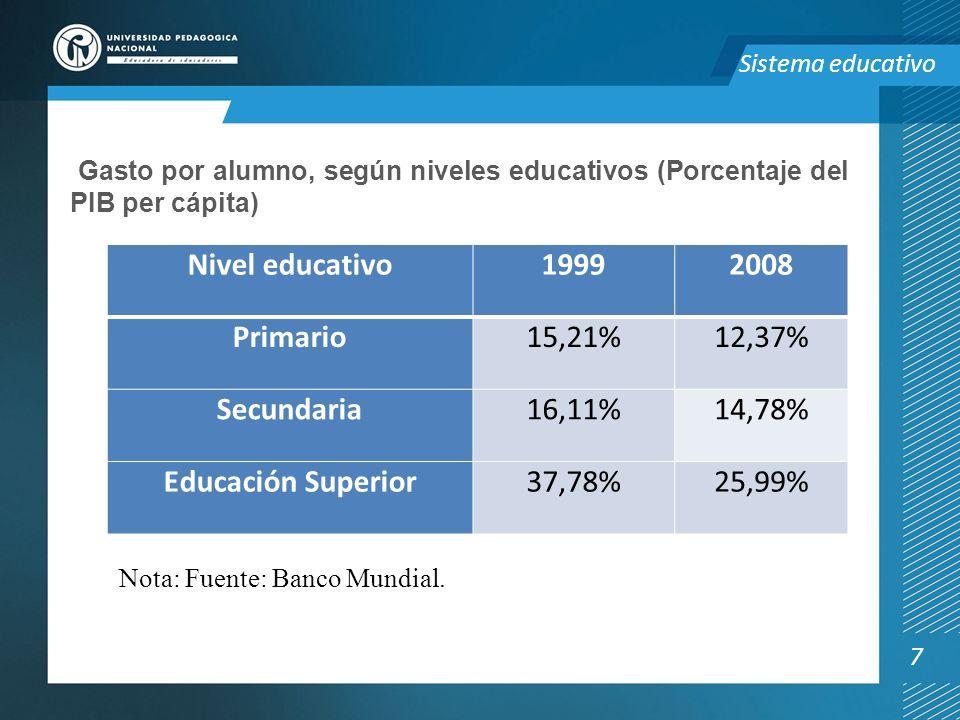 Nivel educativo 1999 2008 Primario Secundaria Educación Superior