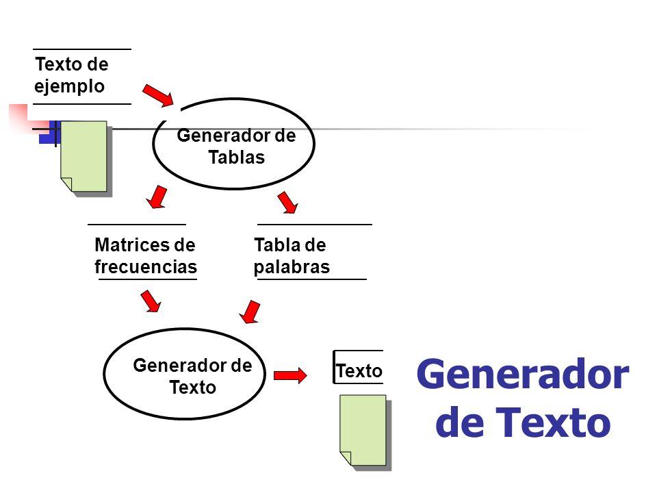 Generador de Texto Texto de ejemplo Generador de Tablas