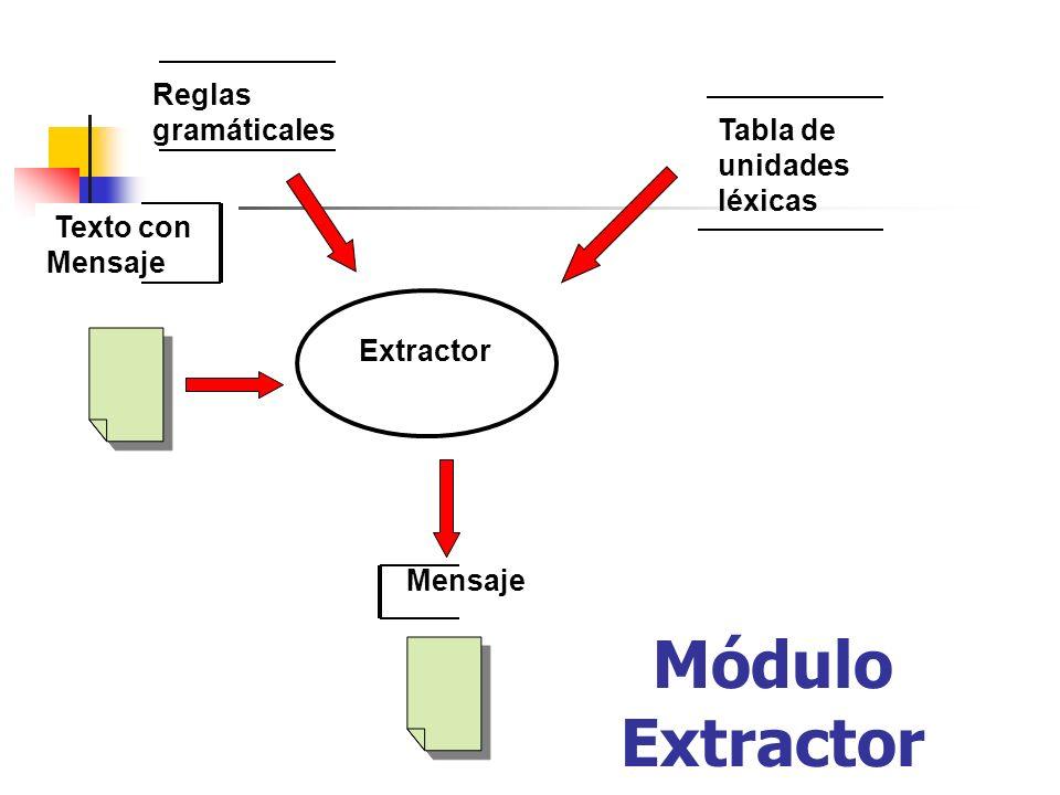 Módulo Extractor Reglas gramáticales Tabla de unidades léxicas