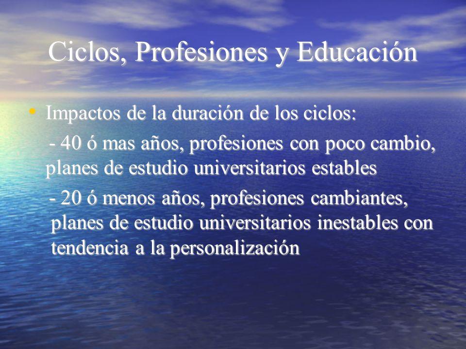 Ciclos, Profesiones y Educación
