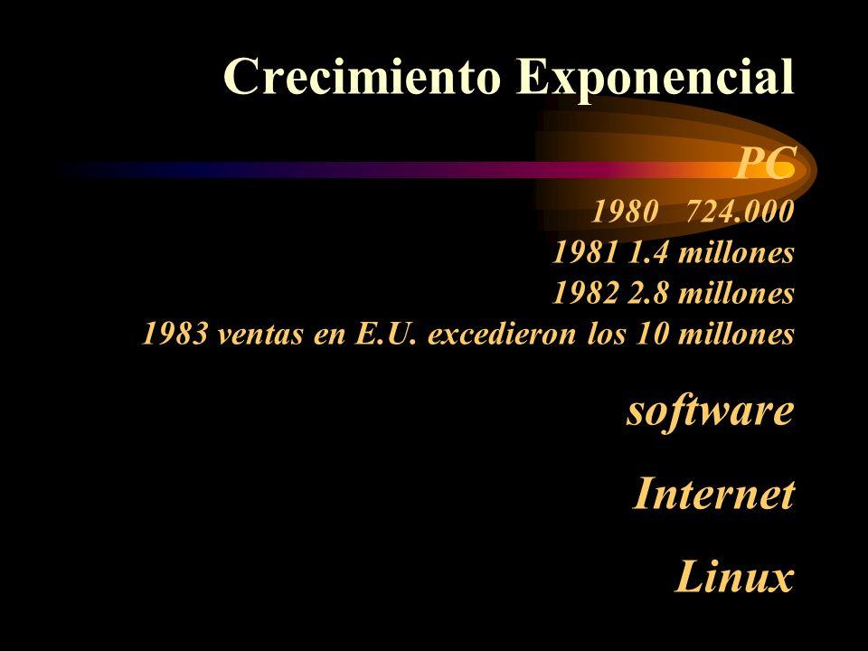 Crecimiento Exponencial PC 1980 724. 000 1981 1. 4 millones 1982 2