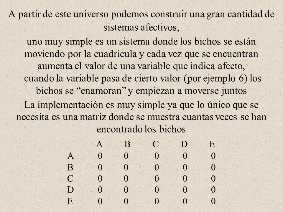 A partir de este universo podemos construir una gran cantidad de sistemas afectivos, uno muy simple es un sistema donde los bichos se están moviendo por la cuadricula y cada vez que se encuentran aumenta el valor de una variable que indica afecto, cuando la variable pasa de cierto valor (por ejemplo 6) los bichos se enamoran y empiezan a moverse juntos La implementación es muy simple ya que lo único que se necesita es una matriz donde se muestra cuantas veces se han encontrado los bichos A B C D E A 0 0 0 0 0 B 0 0 0 0 0 C 0 0 0 0 0 D 0 0 0 0 0 E 0 0 0 0 0