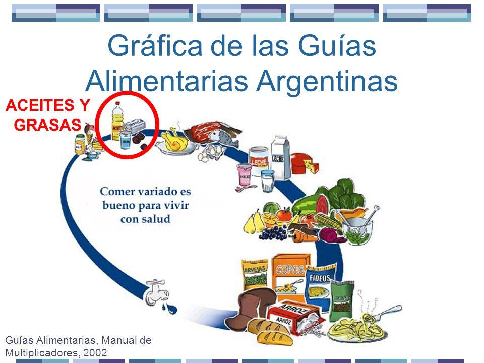 Gráfica de las Guías Alimentarias Argentinas