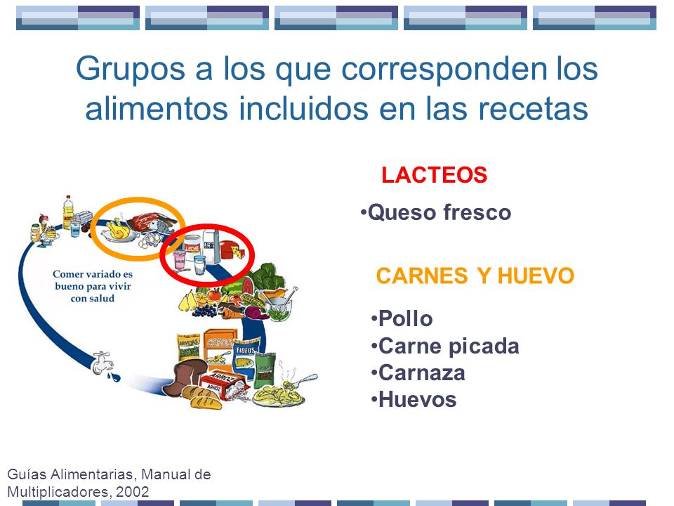 Grupos a los que corresponden los alimentos incluidos en las recetas