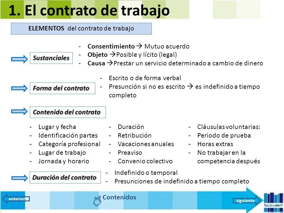 Unidad 2 el contrato de trabajo ppt video online descargar for Contrato trabajo