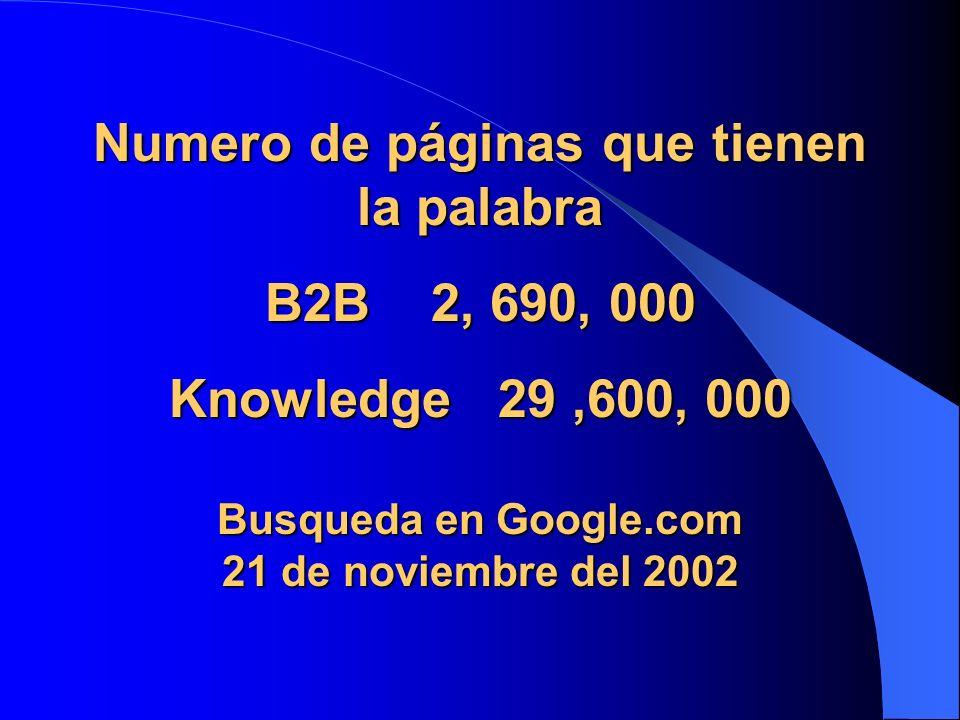 Numero de páginas que tienen la palabra B2B 2, 690, 000 Knowledge 29 ,600, 000 Busqueda en Google.com 21 de noviembre del 2002