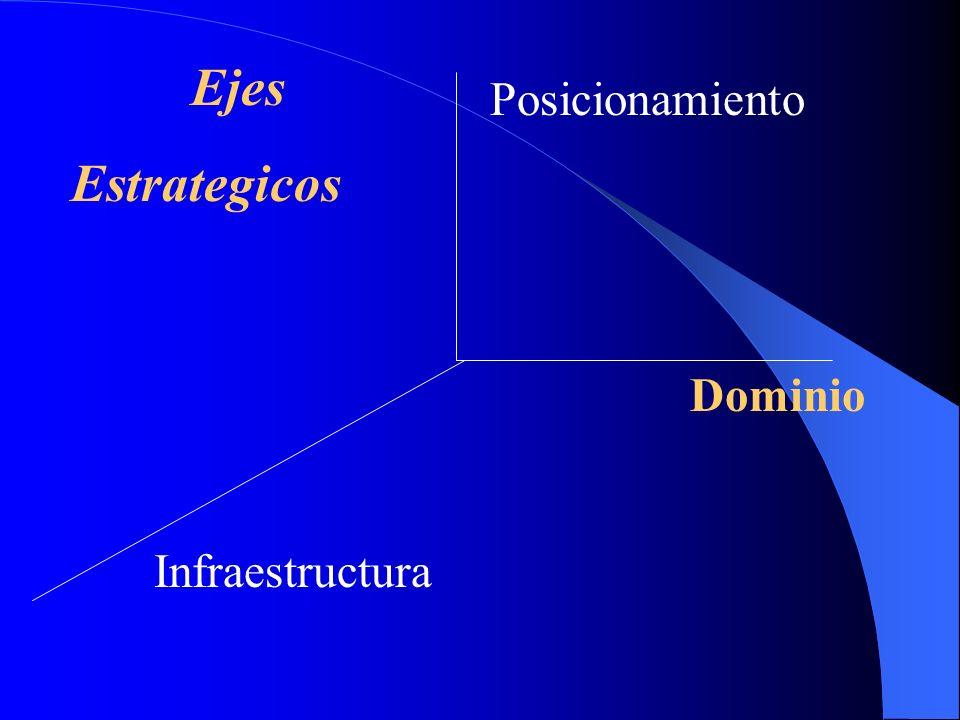 Ejes Estrategicos Posicionamiento Dominio Infraestructura