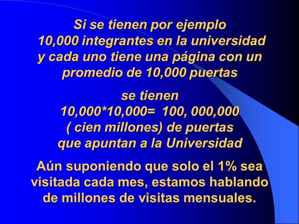 Si se tienen por ejemplo 10,000 integrantes en la universidad y cada uno tiene una página con un promedio de 10,000 puertas se tienen 10,000*10,000= 100, 000,000 ( cien millones) de puertas que apuntan a la Universidad Aún suponiendo que solo el 1% sea visitada cada mes, estamos hablando de millones de visitas mensuales.