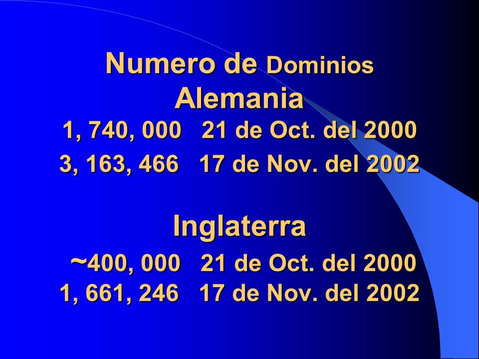 Numero de Dominios Alemania 1, 740, 000 21 de Oct