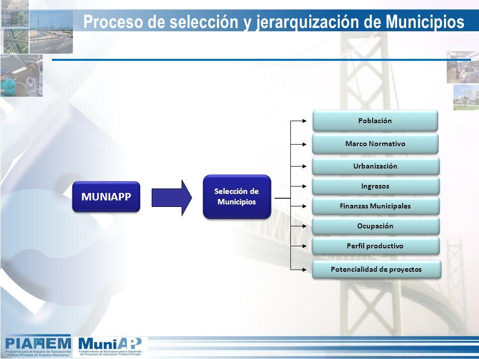 Potencialidad de proyectos Selección de Municipios