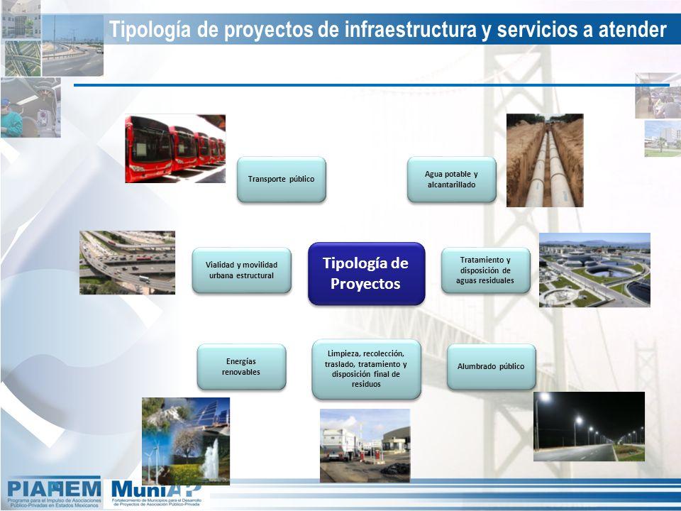 Tipología de proyectos de infraestructura y servicios a atender