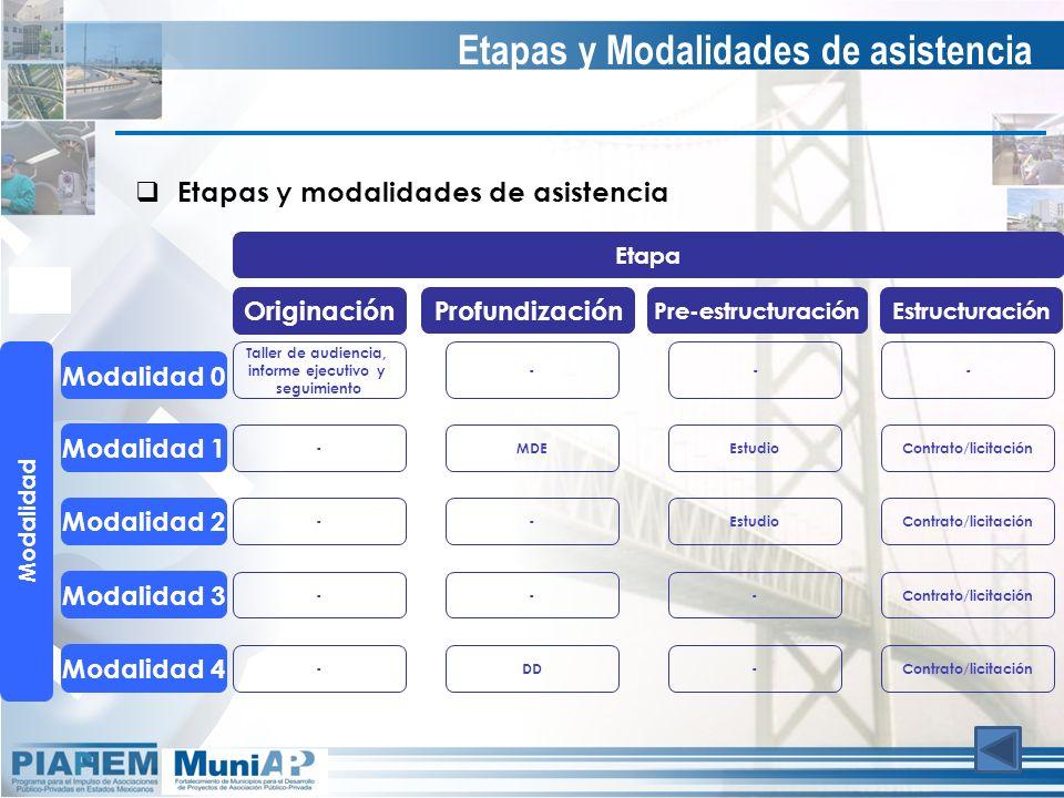Etapas y Modalidades de asistencia