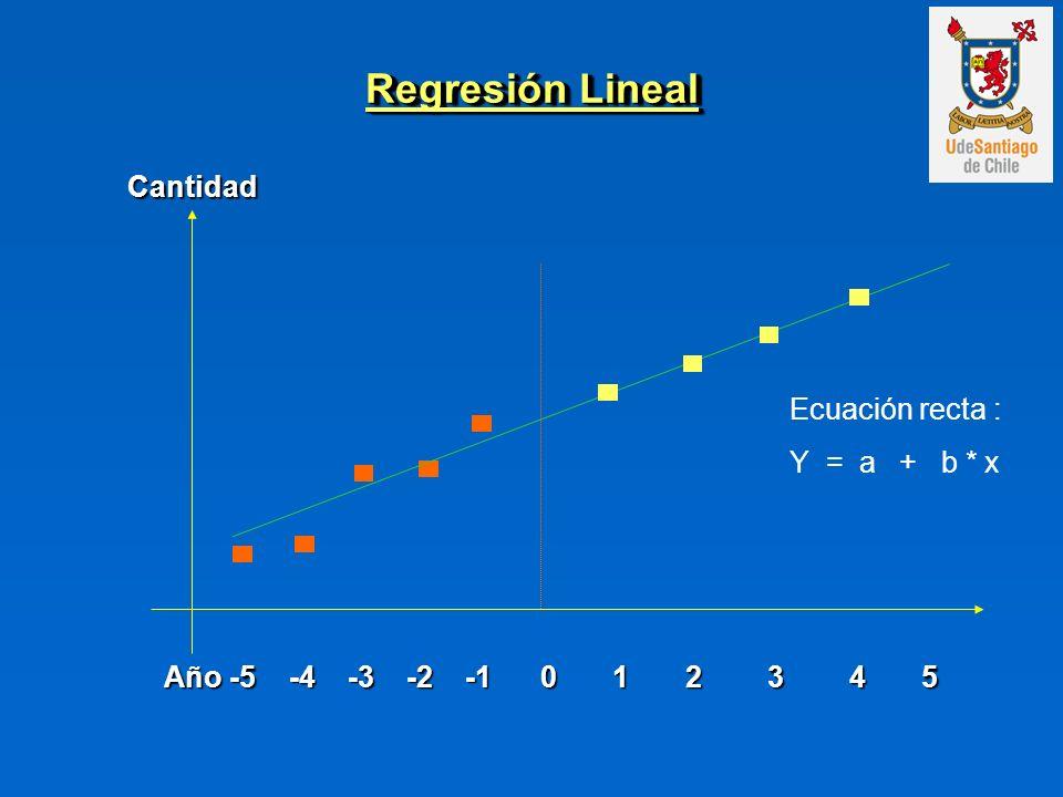 Regresión Lineal Cantidad Ecuación recta : Y = a + b * x