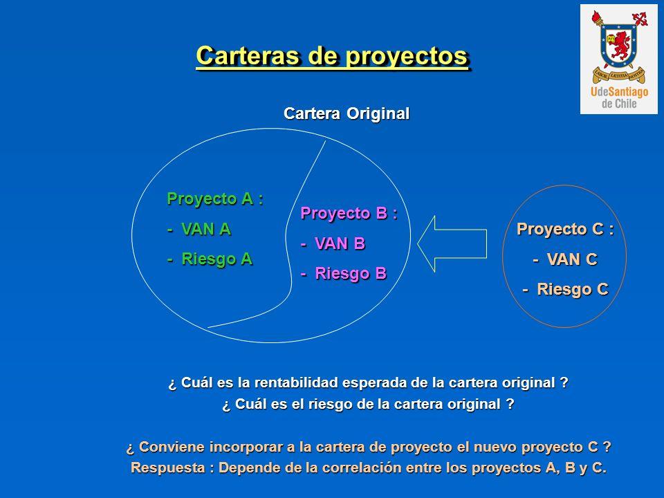 Carteras de proyectos Cartera Original Proyecto A : - VAN A - Riesgo A