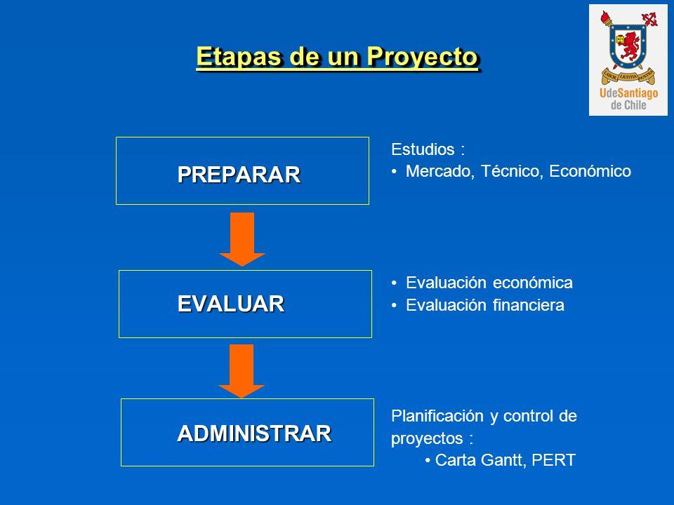 Etapas de un Proyecto PREPARAR EVALUAR ADMINISTRAR Estudios :
